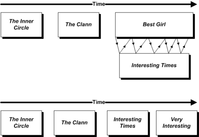 Novel Sequence